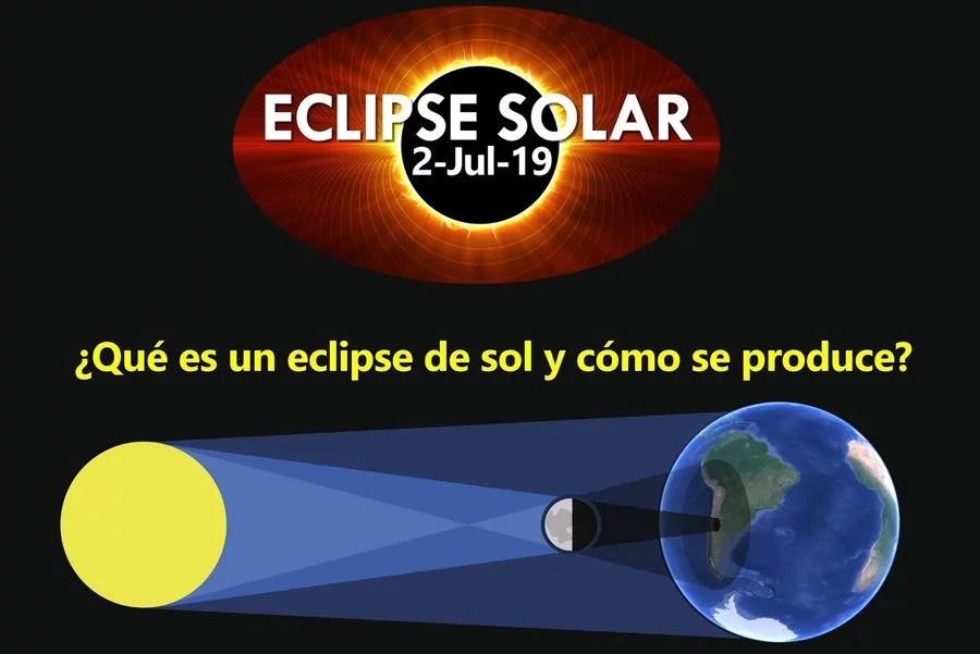 Esquema del eclipse