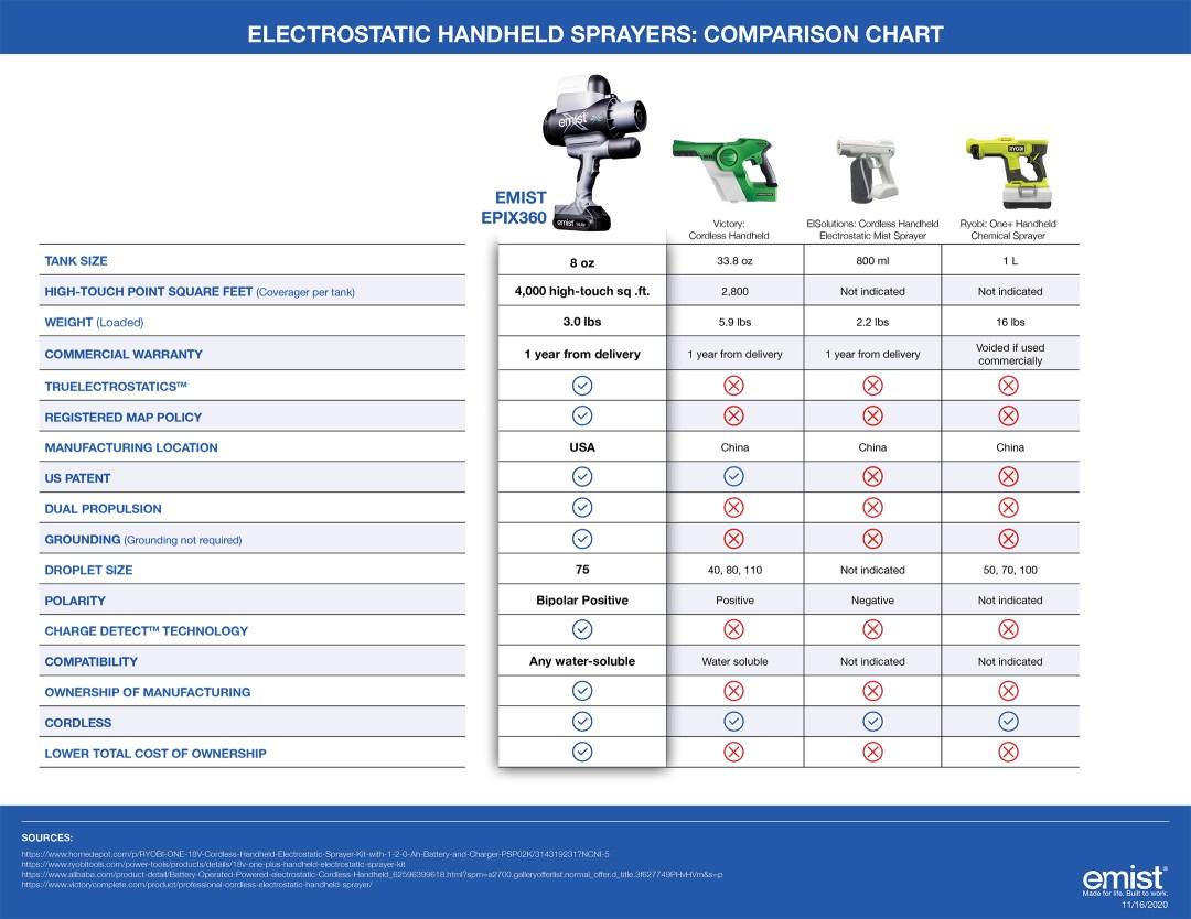 EMist - Spreadsheet EPIX360 - Handheld Chart
