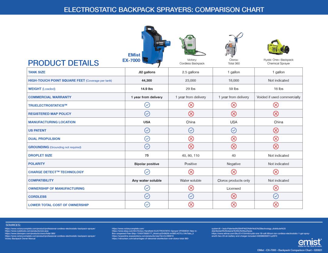 Backpack Electrostatic Comparison Chart