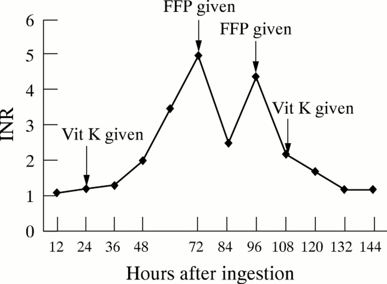 Intentional overdose of warfarin in an adolescent: need
