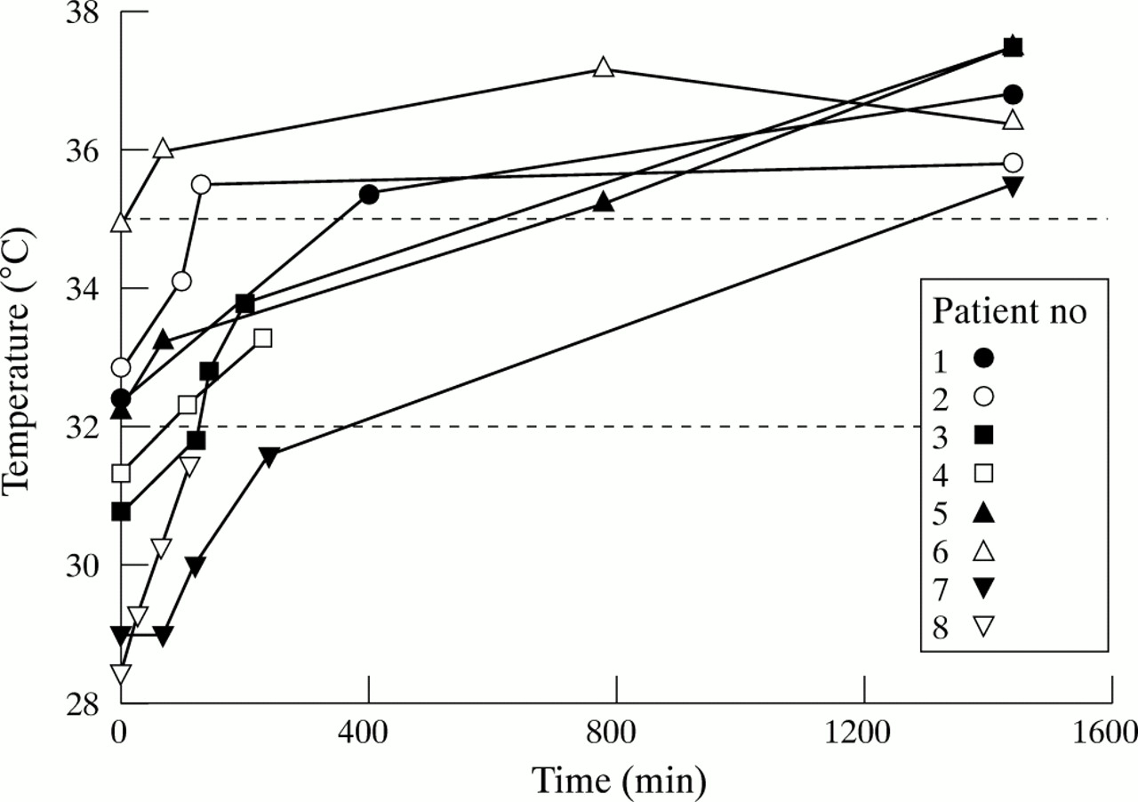 Accidental hypothermia and active rewarming: the metabolic