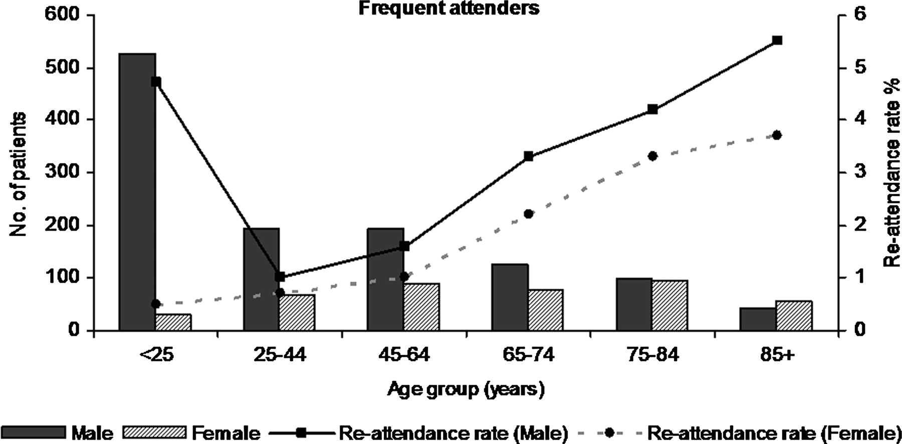 Predictors of frequent attenders of emergency department