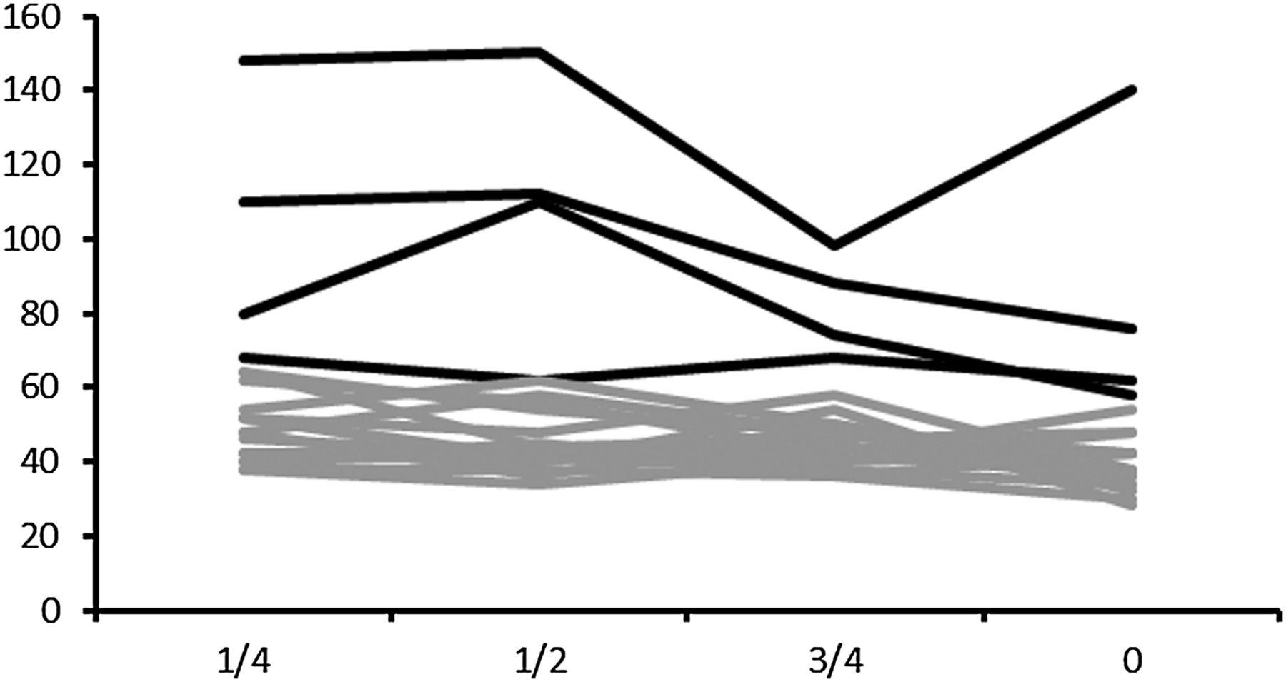Valsalva using a syringe: pressure and variation