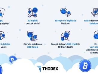 THODEX, Kripto Para