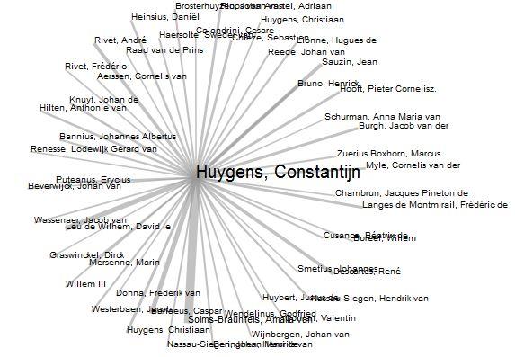 The Correspondence of Constantijn Huygens (7,120 letters