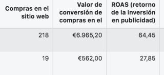 valor conversiones facebook ads