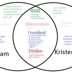 Christianity Judaism Islam Venn Diagram Dynamo To Alternator Conversion Wiring Venndiagram – Jämförelse Mellan Och Kristendomen | Emma M