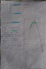 la parabola 1