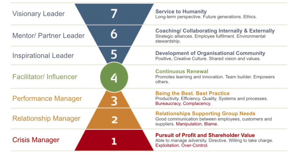 Leadership Values Model