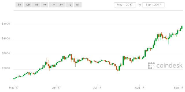coindesk bpi chart emmarnitechs - This Bitcoin Pump is Highly Volatile: Binance CEO CZ