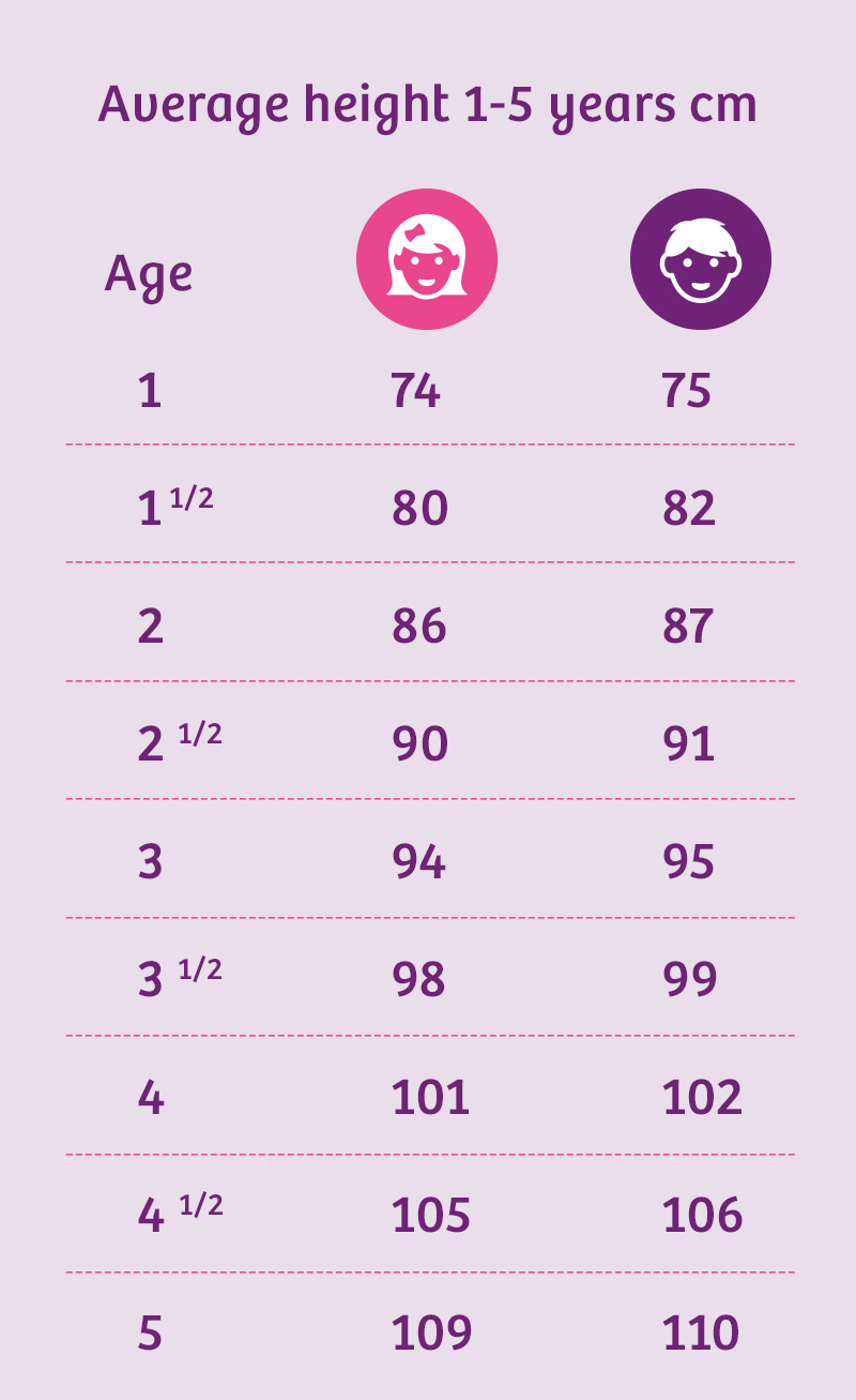 Average Height Of 4 Month Old : average, height, month, Toddler's, Growth, Chart, Average, Weight, Height, Emma's, Diary