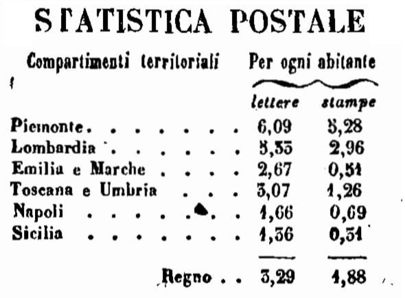 Statistica Unità d'Italia
