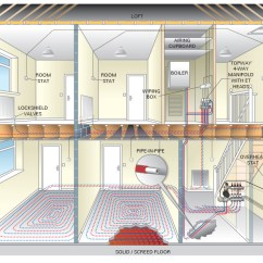 Underfloor Heating Wiring Diagram Controls Diagrams For 3 Way Switches T2 Wall Hung Radiator & Ufh Manifolds - Emmeti