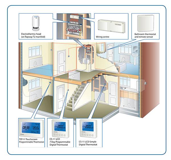 underfloor heating wiring diagram controls electrical wire symbols zone - emmeti