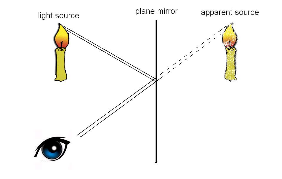 plane mirror ray diagram