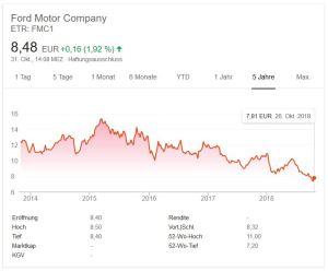 Chart - Aktienkurs Ford - 5 Jahre - Google Screenshot vom 31.10.2018 - 14.25 Uhr
