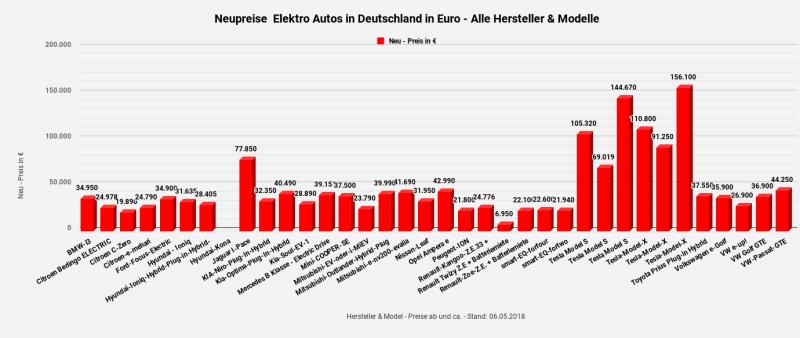 Neupreise Elektro Autos - 2 - in Deutschland in Euro - Alle Hersteller & Modelle --Statistik & Diagramm - Copyright by emoove.net