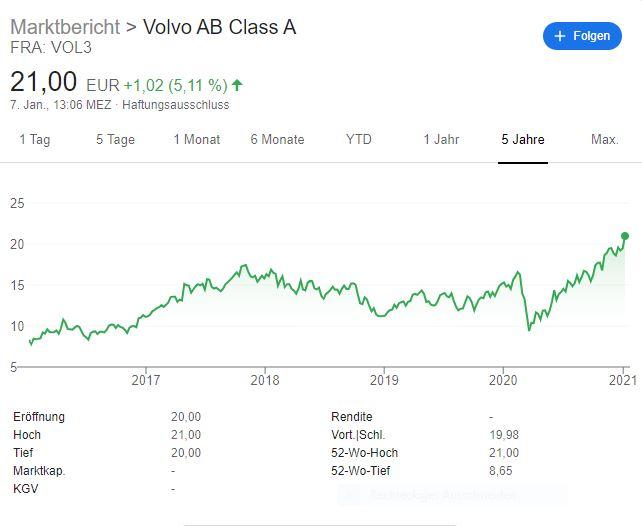 Volvo mit guten Zahlen - Aktienentwicklung-Volvo