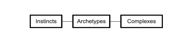 Insticts, archetypes, complexes