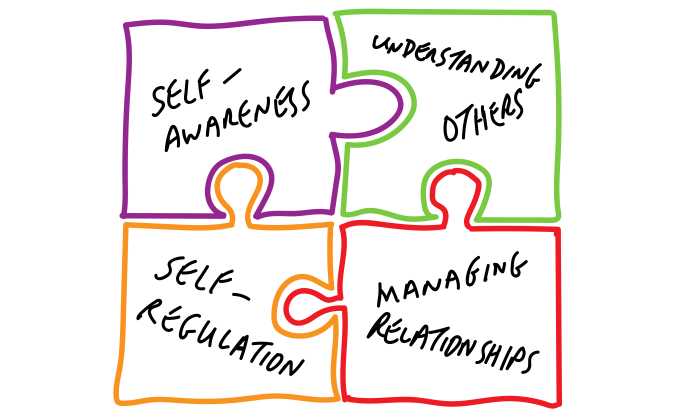 When managing relationships and in emotional intelligence or in EI in general the pieces are always part of a bigger puzzle.