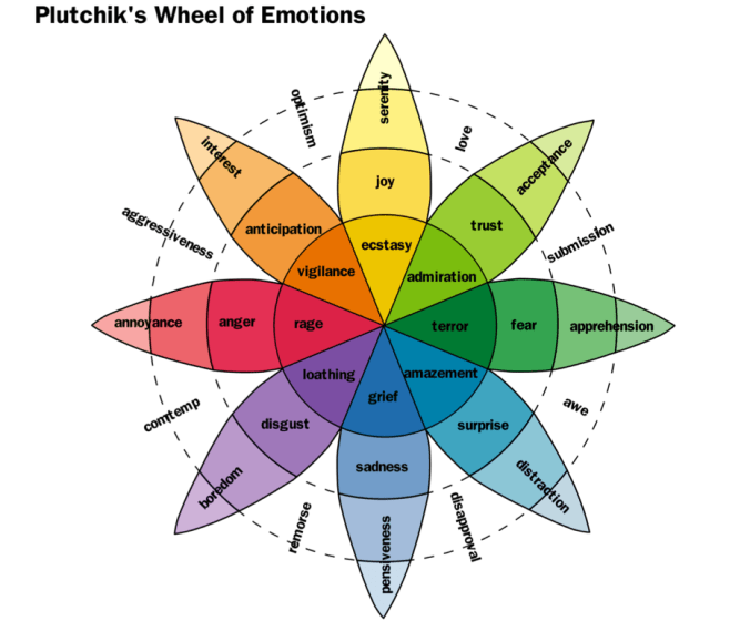 plutchik-wheel-emotion (2)