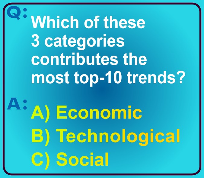 An image of this question: Which of the 3 categories contributes the most top-10 trends? Is it economic, technological or social?