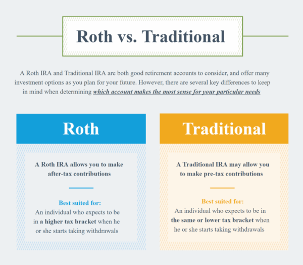 Roth vs. Traditional