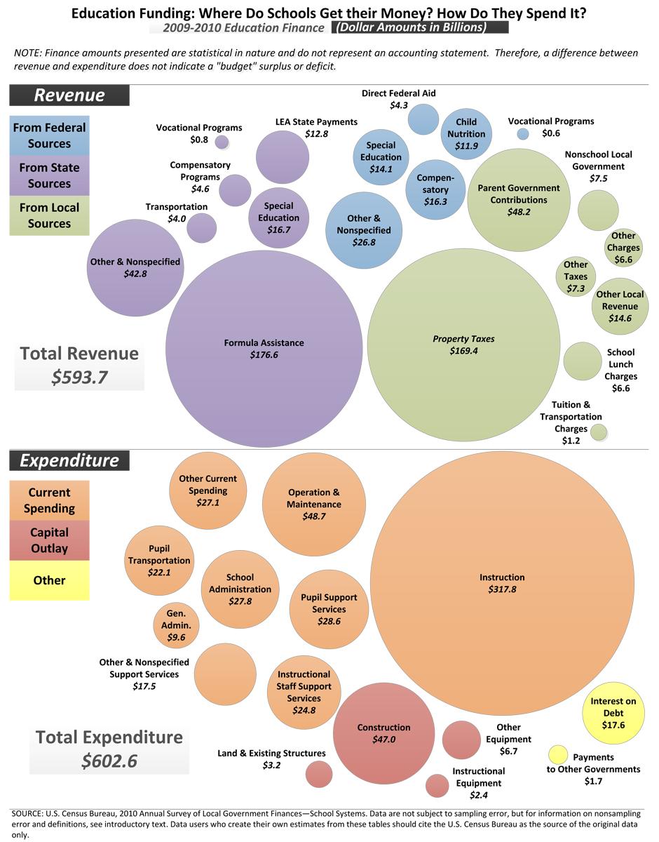 Visio-Education Finance (F33).vsd