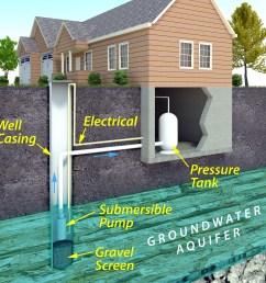 modern water well diagram empire pump corp rh empirepumpinc com shallow well pump installation diagram diagram [ 2000 x 2000 Pixel ]