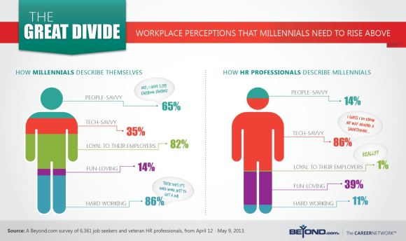 Workplace Perceptions That Millenials Need To Rise Above