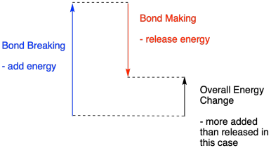 Reactivity Thermodynamics