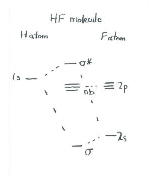 molecular orbital diagram of hf molecule 1991 ez go textron wiring structure reactivity notice that the bonding is closer in energy to fluorine than it hydrogen often energetic similarity correlates with structural