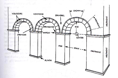 keystone arch diagram wiring for outside light with pir arches and vaults