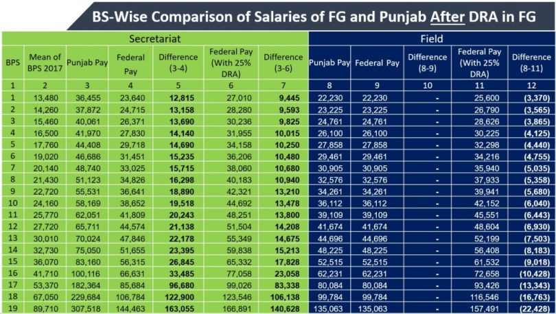 BS-Wise Comparison of Salaries of FG and Punjab After DRA in FG