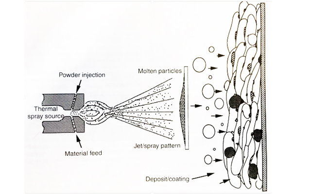 Coating Microstructures: Understanding the Science Behind