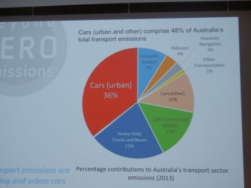 Changing over to electric cars could reduce Australia's annual greenhouse emissions by 8%.