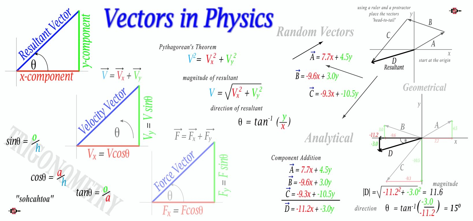 Vector Mathematics And Physics