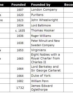 colonies chart also thirteen know it all rh empoweryourknowledgeandhappytrivia wordpress