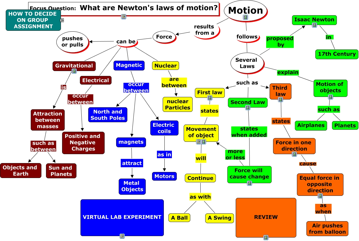 Three Laws Of Motion By Sir Isaac Newton