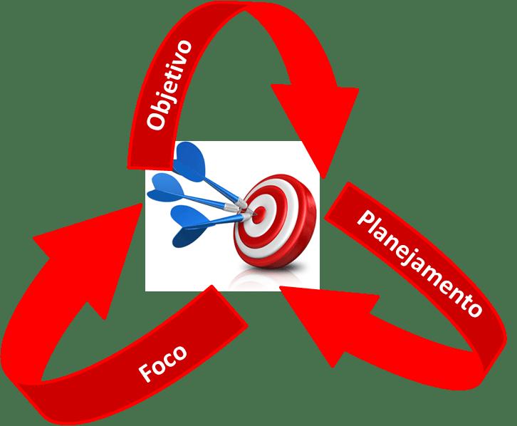 → Quais são os objetivos do seu consultório odontológico?