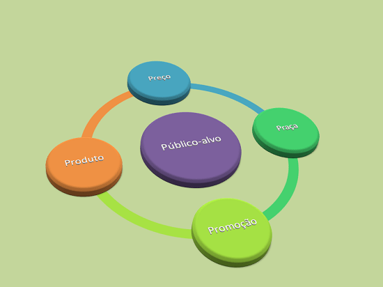 Plano de marketing do consultório