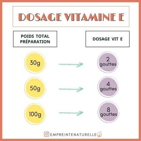 tableau dosage de la vitamine E