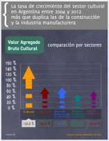 Impacto económico - Valor Agregado Bruto Cultural