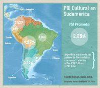 Impacto económico - PBI cultural en América del Sur