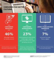 Informe Contenidos culturales en el entorno digital - Consumos por sector