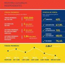 Informe Revistas culturales independientes - Tirada y puntos de venta