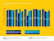 Inversión en Cultura CABA - Ejecución presupuestaria de Ministerios