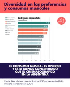 Informe Diversidad cultural - Consumos musicales