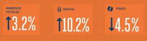 Informe Música y Mercado - Ingresos mundiales de la industria de la música. 2015