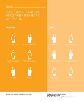 Informe Música y Mercado - Repertorios
